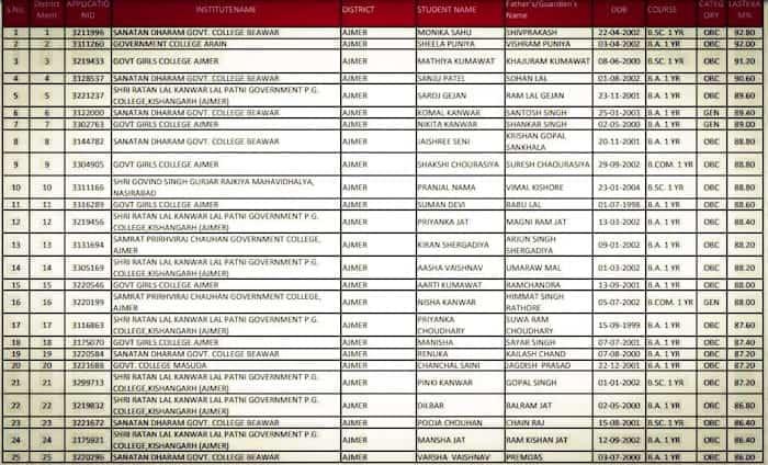 कालीबाई योजना सूची